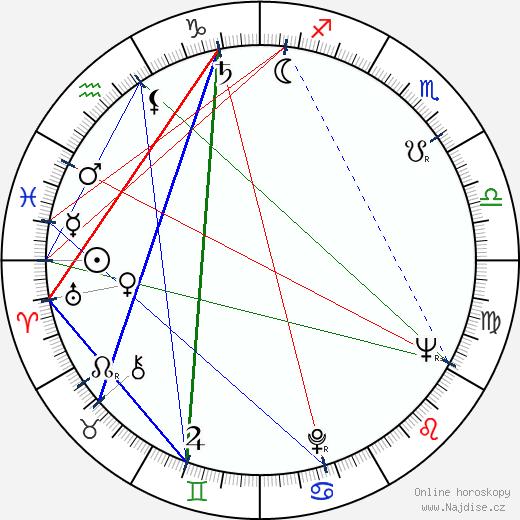 James Coco wikipedie wiki 2019, 2020 horoskop