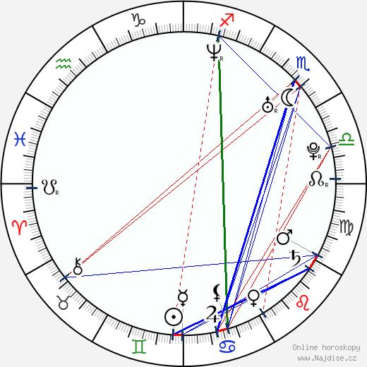 James Corden wikipedie wiki 2019, 2020 horoskop