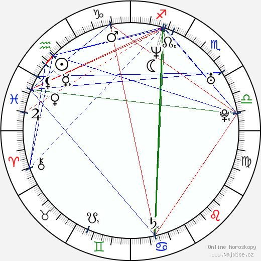 James Cox wikipedie wiki 2019, 2020 horoskop