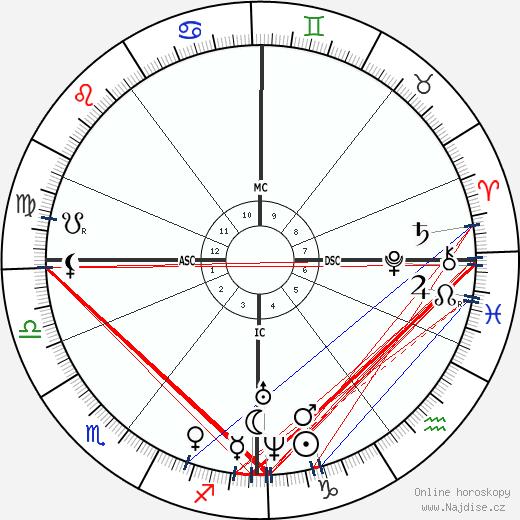 James Croll wikipedie wiki 2017, 2018 horoskop