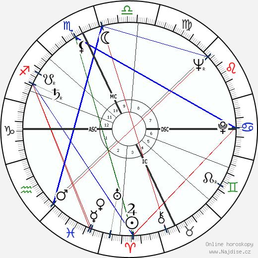 James D. Watson wikipedie wiki 2020, 2021 horoskop