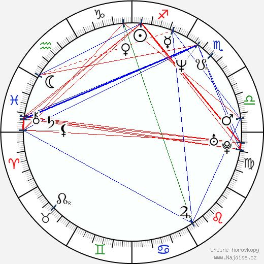 James Doherty wikipedie wiki 2018, 2019 horoskop