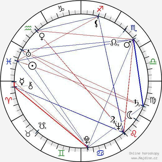 James Doohan wikipedie wiki 2020, 2021 horoskop
