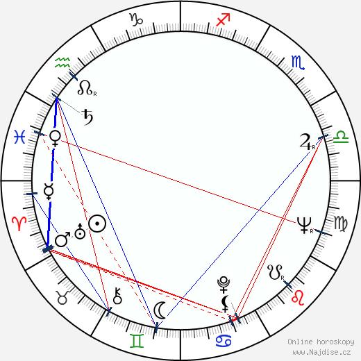 James Drury wikipedie wiki 2018, 2019 horoskop