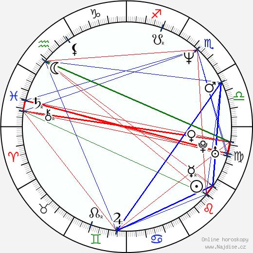 James DuMont wikipedie wiki 2019, 2020 horoskop
