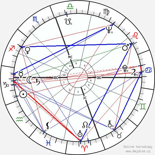 James Earl Jones wikipedie wiki 2019, 2020 horoskop