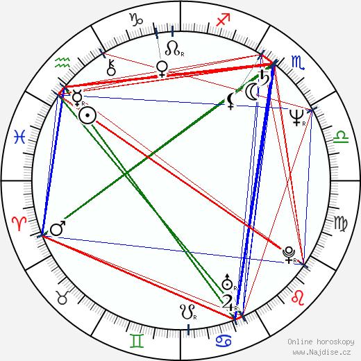 James Eckhouse wikipedie wiki 2020, 2021 horoskop