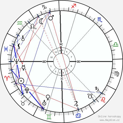 James Ensor wikipedie wiki 2017, 2018 horoskop