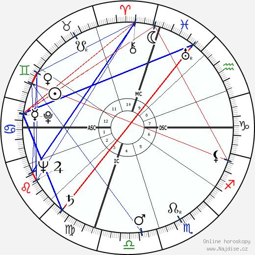 James Erwin Schevill wikipedie wiki 2018, 2019 horoskop