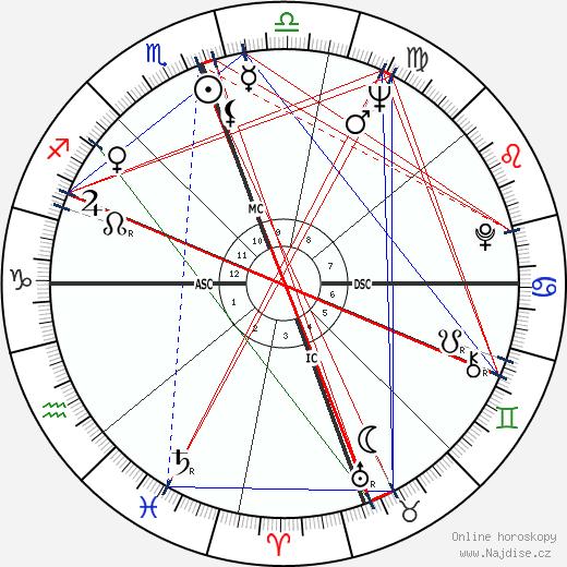 James Evan Perry wikipedie wiki 2018, 2019 horoskop