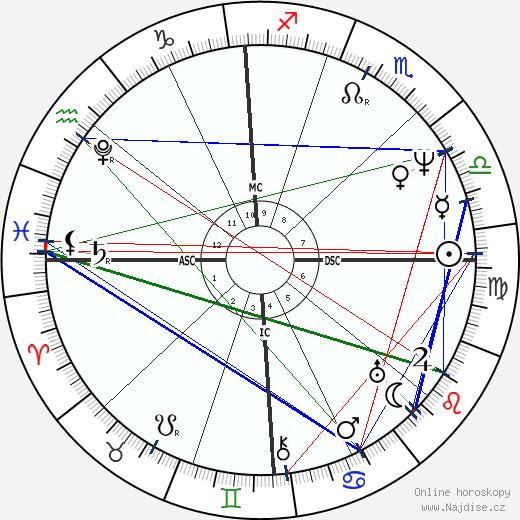 James Fenimore Cooper wikipedie wiki 2020, 2021 horoskop