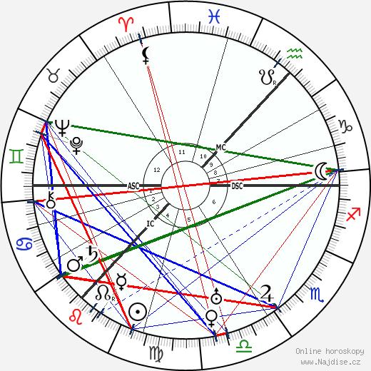 James Finlayson wikipedie wiki 2018, 2019 horoskop