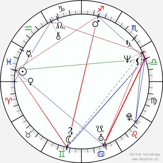 James Fleet wikipedie wiki 2019, 2020 horoskop