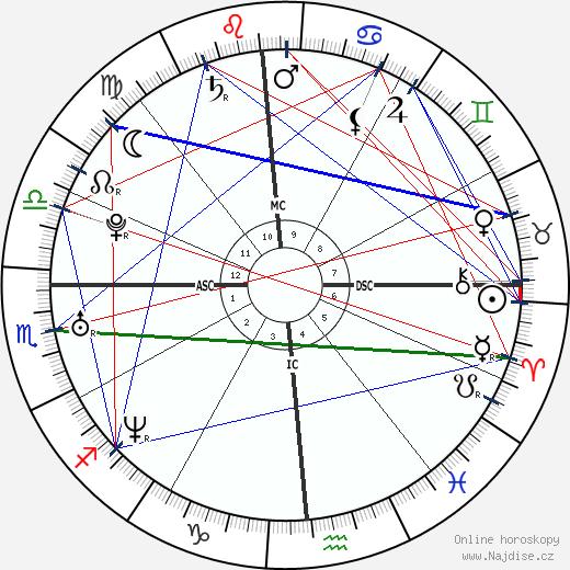James Franco wikipedie wiki 2019, 2020 horoskop
