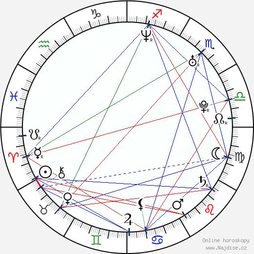 James Franco wikipedie wiki 2018, 2019 horoskop