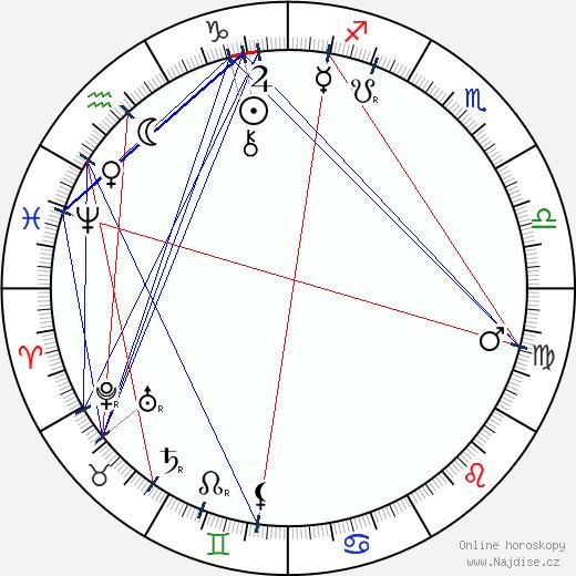 James Frazer wikipedie wiki 2019, 2020 horoskop
