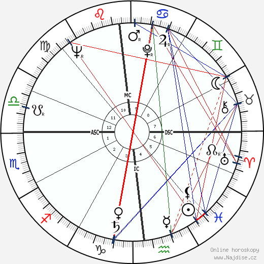 James G. Abourezk wikipedie wiki 2019, 2020 horoskop