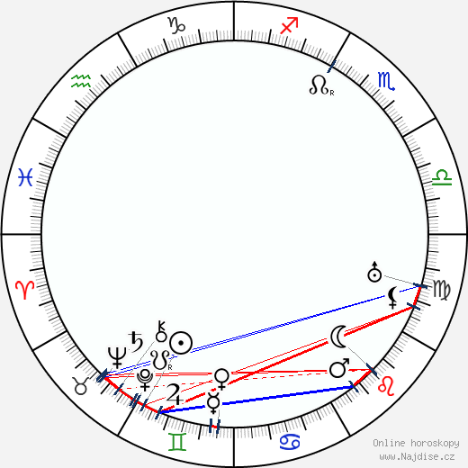 James Gleason wikipedie wiki 2019, 2020 horoskop