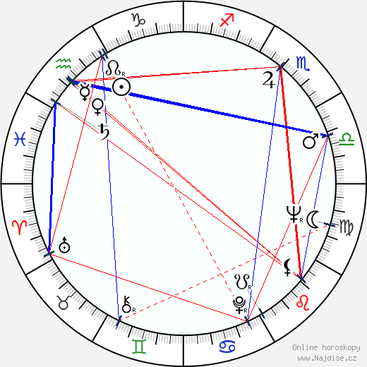 James Gordon Farrell wikipedie wiki 2018, 2019 horoskop