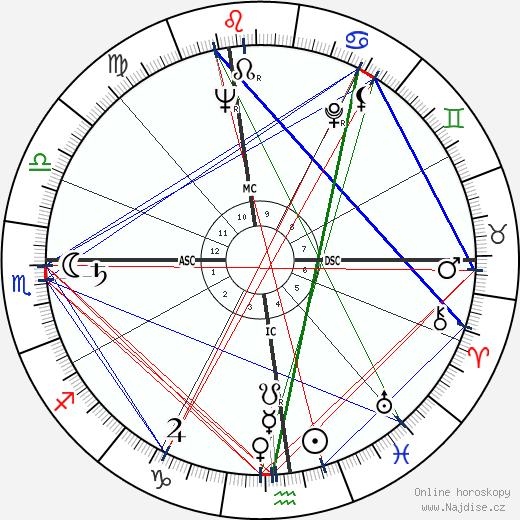 James Haake wikipedie wiki 2018, 2019 horoskop