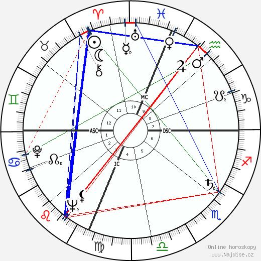 James Hillman wikipedie wiki 2020, 2021 horoskop