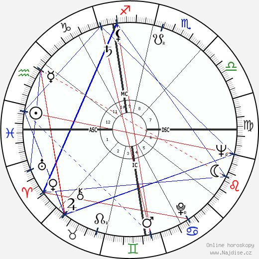James Hong wikipedie wiki 2019, 2020 horoskop