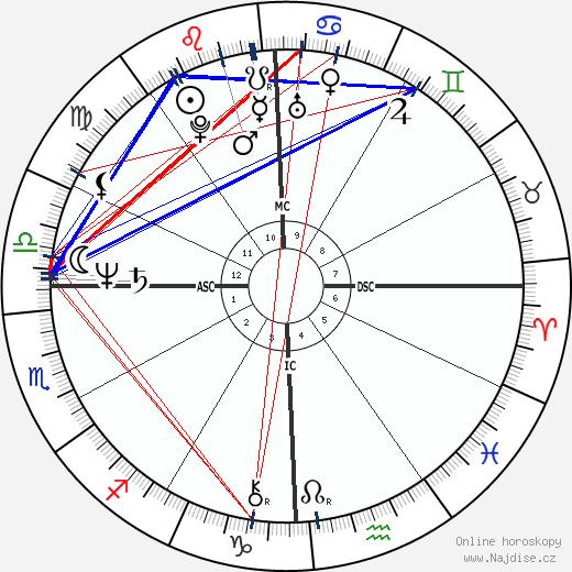 James Horner wikipedie wiki 2019, 2020 horoskop