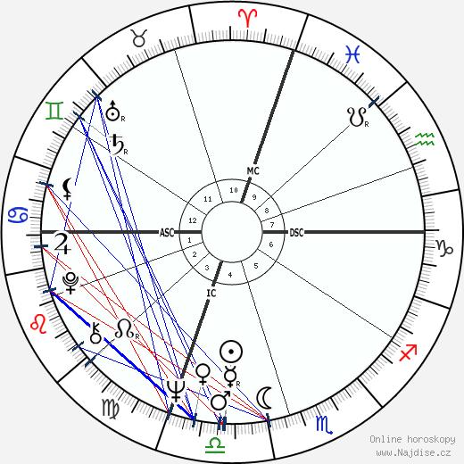 James Huberty wikipedie wiki 2020, 2021 horoskop