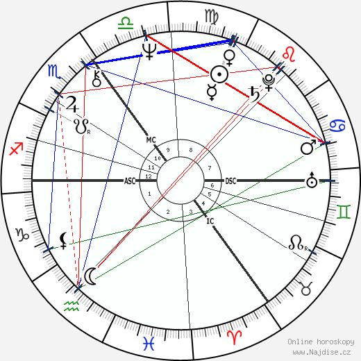 James Hunt wikipedie wiki 2020, 2021 horoskop