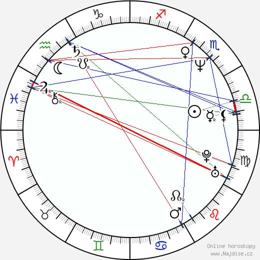 James Hyde wikipedie wiki 2018, 2019 horoskop