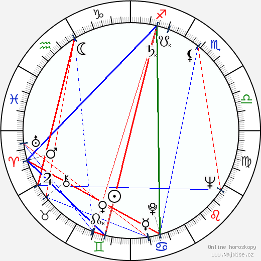 James Ivory wikipedie wiki 2019, 2020 horoskop
