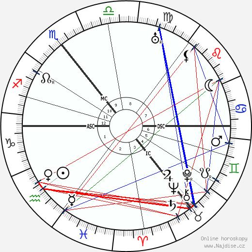 James Joyce wikipedie wiki 2017, 2018 horoskop
