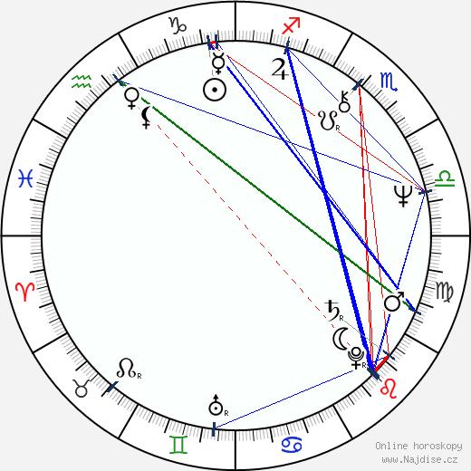 James Kahn wikipedie wiki 2018, 2019 horoskop