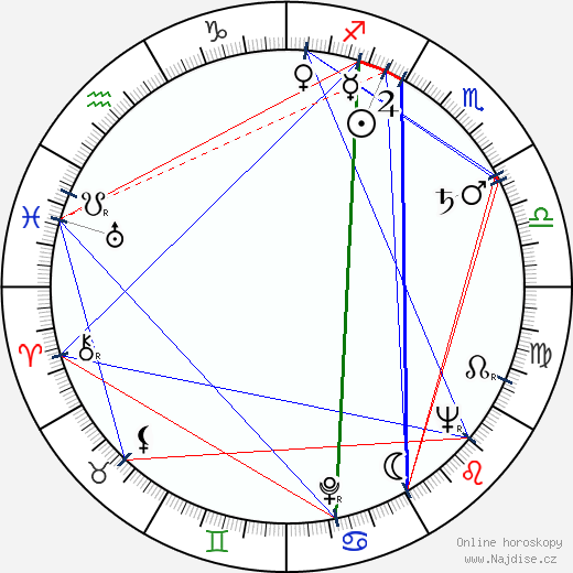 James Karen wikipedie wiki 2018, 2019 horoskop
