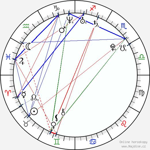 James Kirk wikipedie wiki 2019, 2020 horoskop