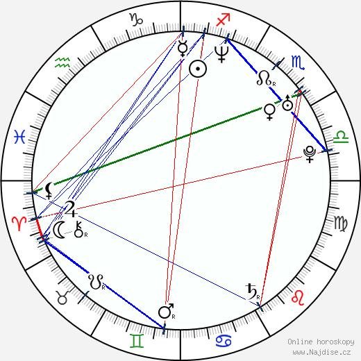 James Kyson wikipedie wiki 2020, 2021 horoskop