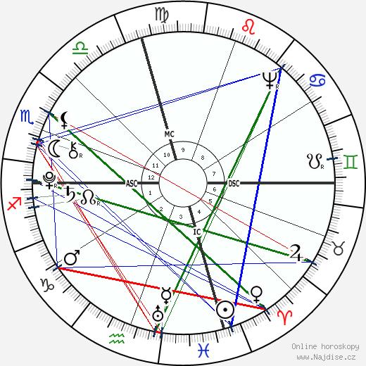 James Madison wikipedie wiki 2018, 2019 horoskop