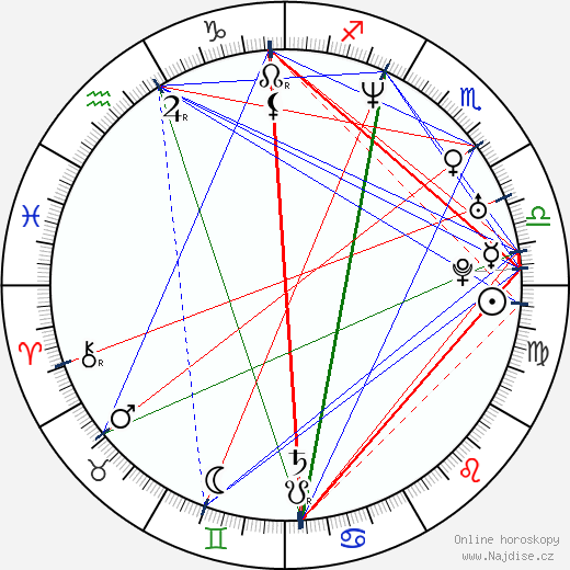 James Marsden wikipedie wiki 2019, 2020 horoskop