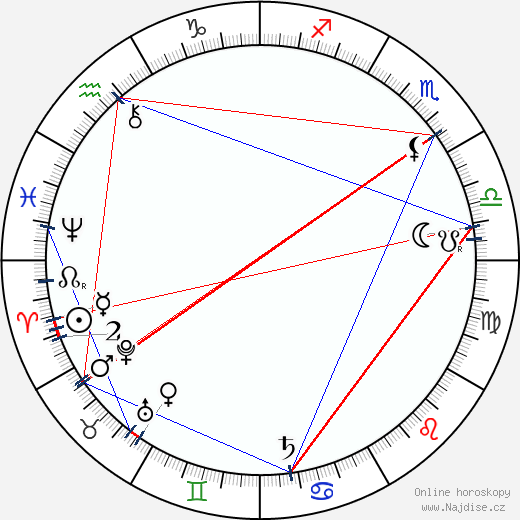 James May wikipedie wiki 2018, 2019 horoskop