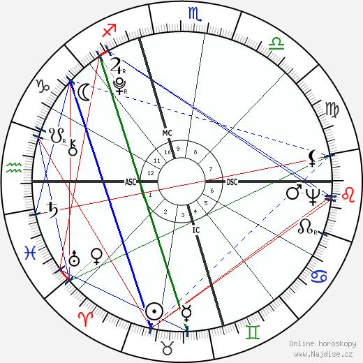 James Monroe wikipedie wiki 2020, 2021 horoskop