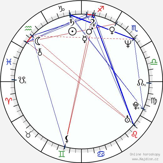 James O'Barr wikipedie wiki 2018, 2019 horoskop