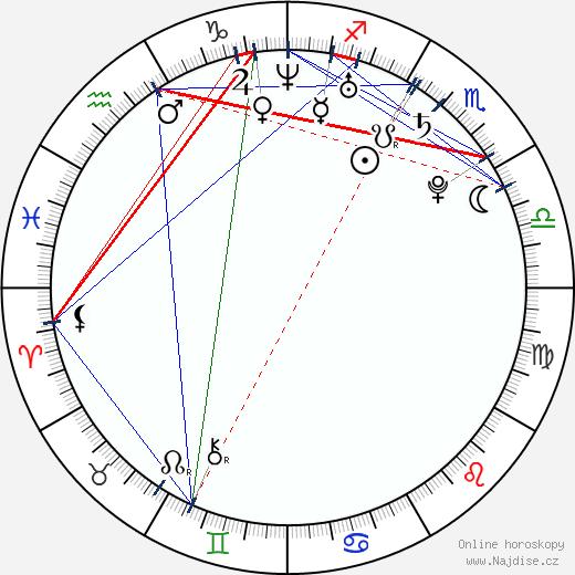 James O'Connor wikipedie wiki 2018, 2019 horoskop