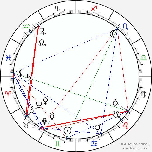 James Oliver Curwood wikipedie wiki 2018, 2019 horoskop
