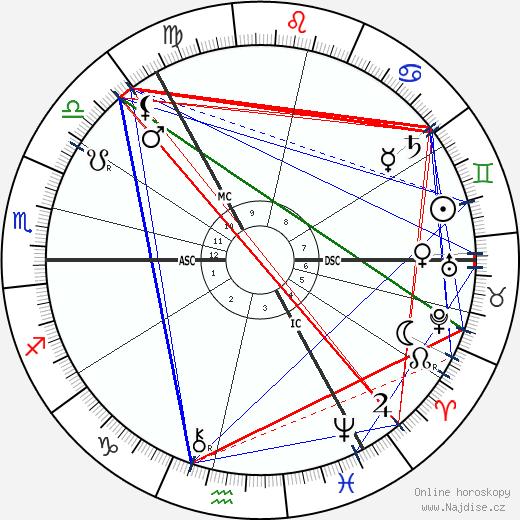 James P. MacGillivray wikipedie wiki 2019, 2020 horoskop