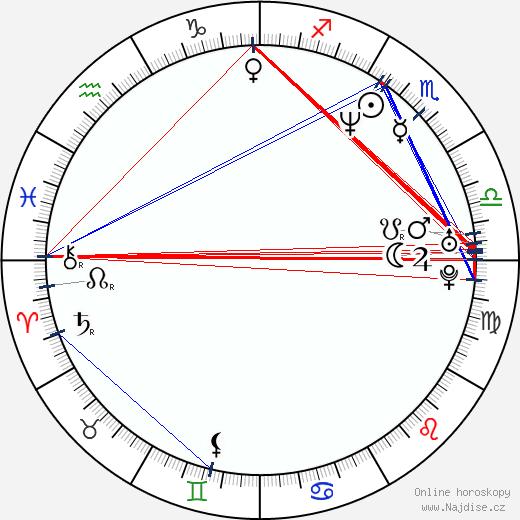 James Parks wikipedie wiki 2018, 2019 horoskop