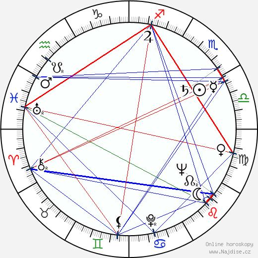 James Philbrook wikipedie wiki 2018, 2019 horoskop