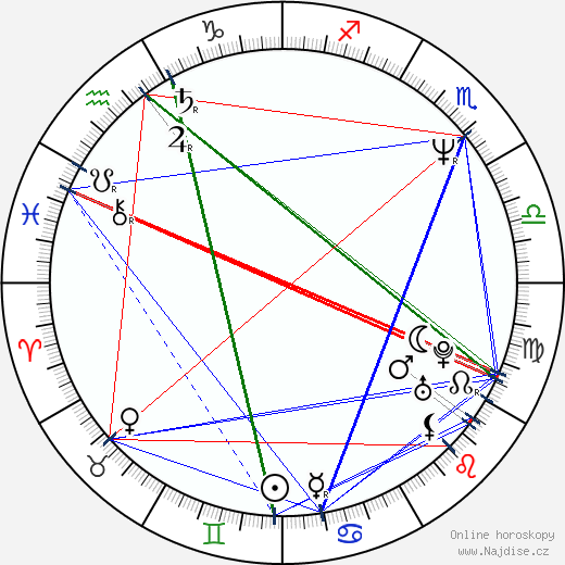 James Quattrochi wikipedie wiki 2018, 2019 horoskop