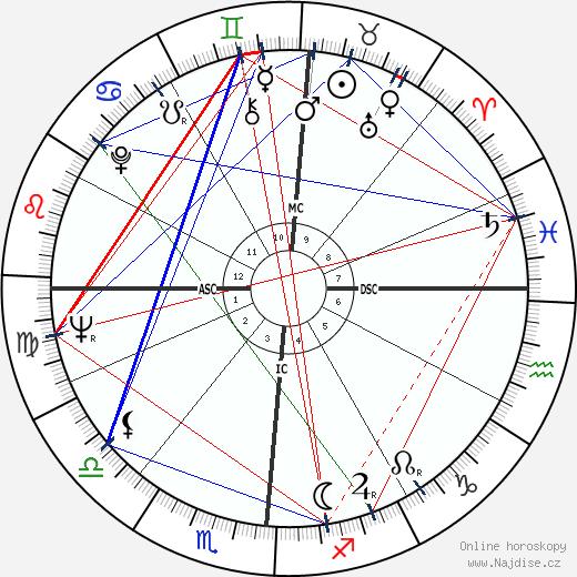 James R. Thompson wikipedie wiki 2017, 2018 horoskop
