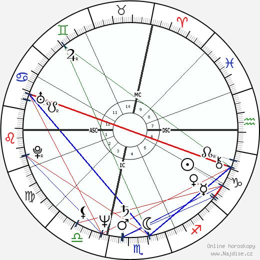 James Remar wikipedie wiki 2020, 2021 horoskop