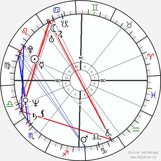 James Robert Wallace wikipedie wiki 2018, 2019 horoskop